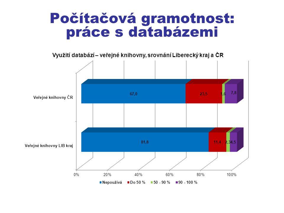 Počítačová gramotnost: práce s databázemi