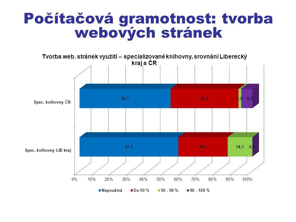 Počítačová gramotnost: tvorba webových stránek