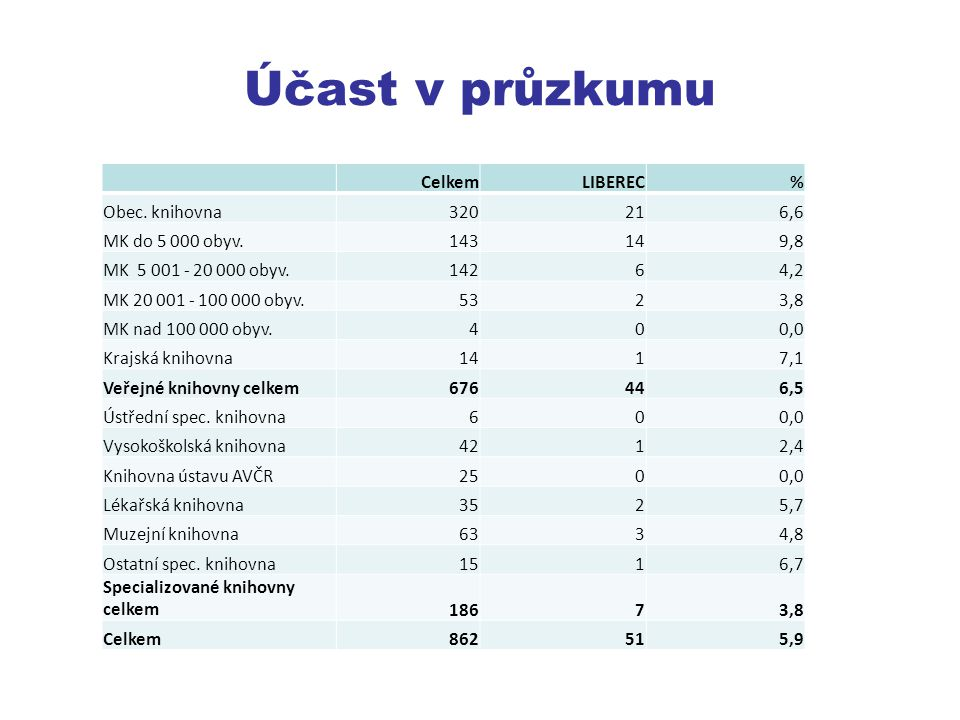 Účast v průzkumu Celkem LIBEREC % Obec. knihovna 320 21 6,6