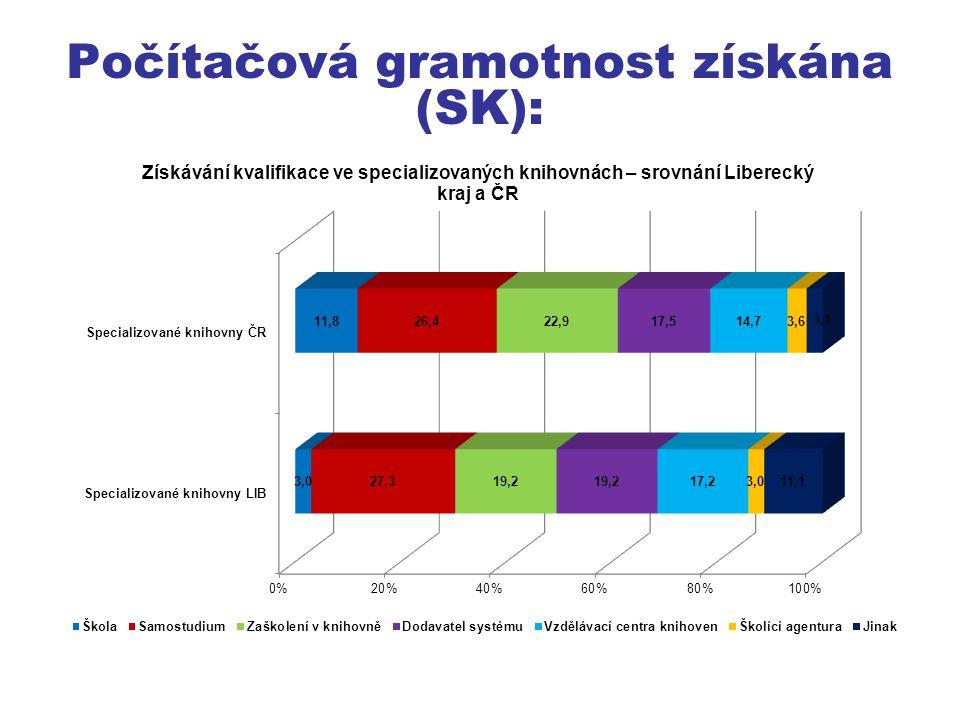 Počítačová gramotnost získána (SK):