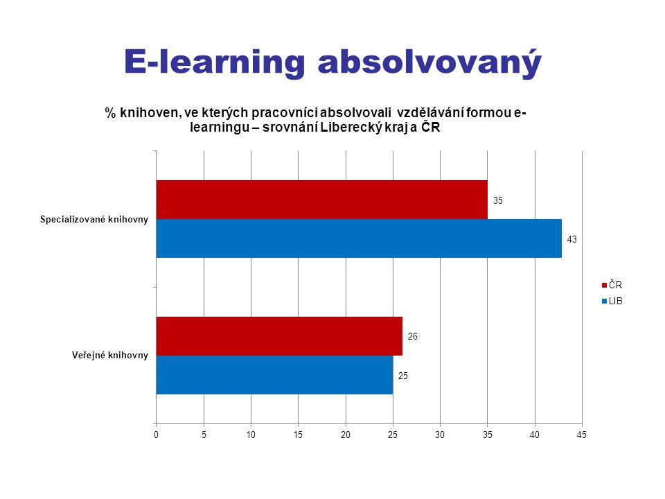 E-learning absolvovaný