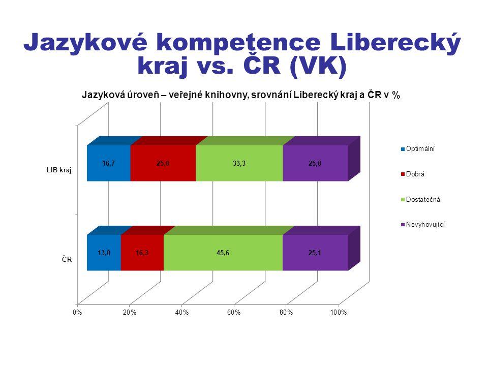 Jazykové kompetence Liberecký kraj vs. ČR (VK)