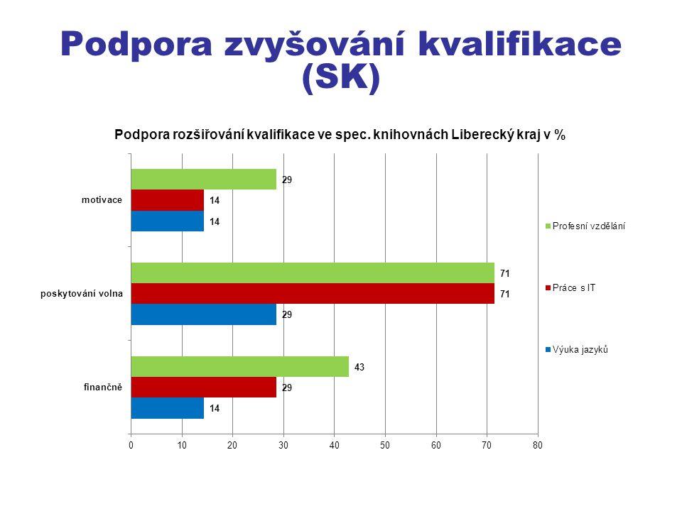 Podpora zvyšování kvalifikace (SK)