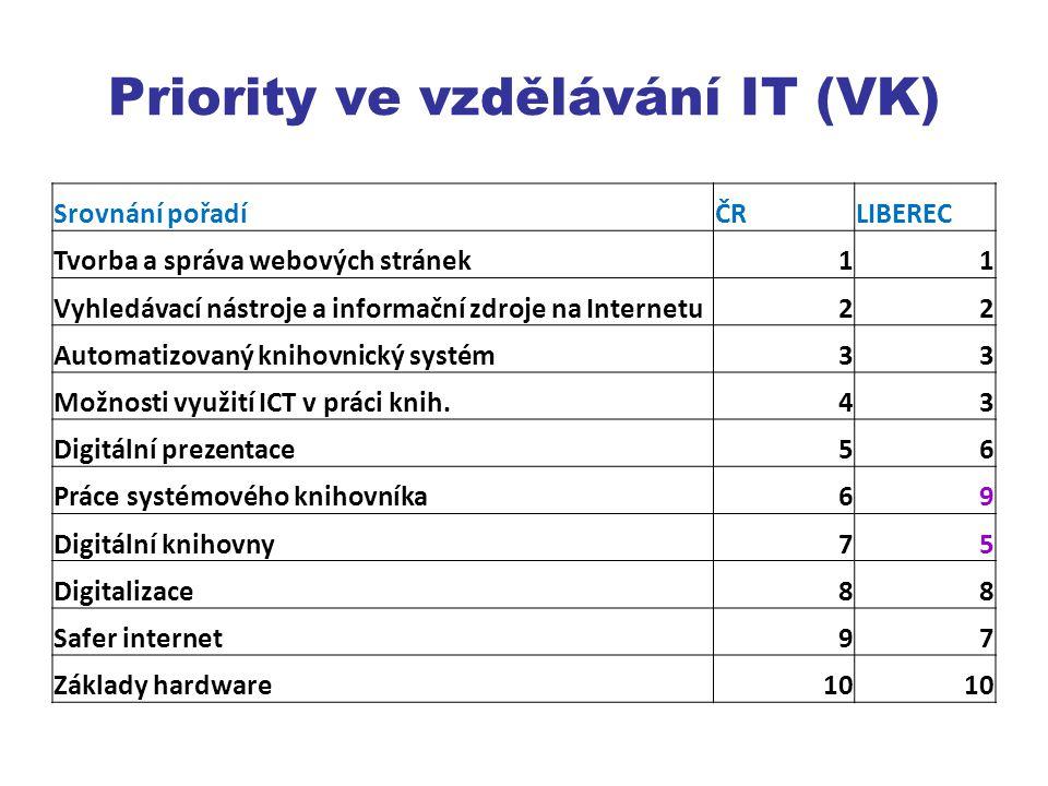 Priority ve vzdělávání IT (VK)