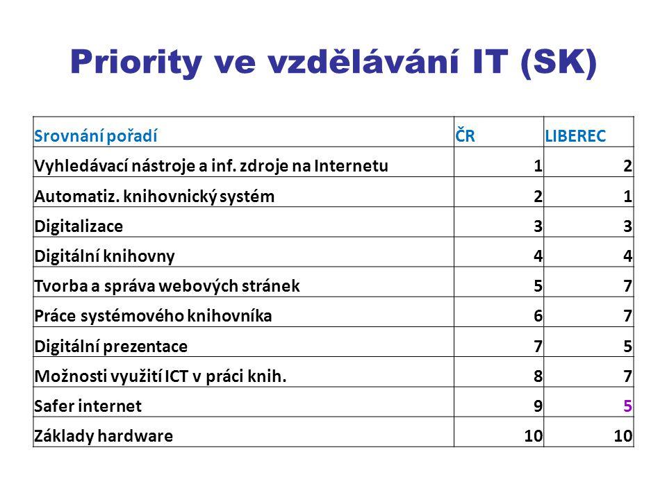 Priority ve vzdělávání IT (SK)