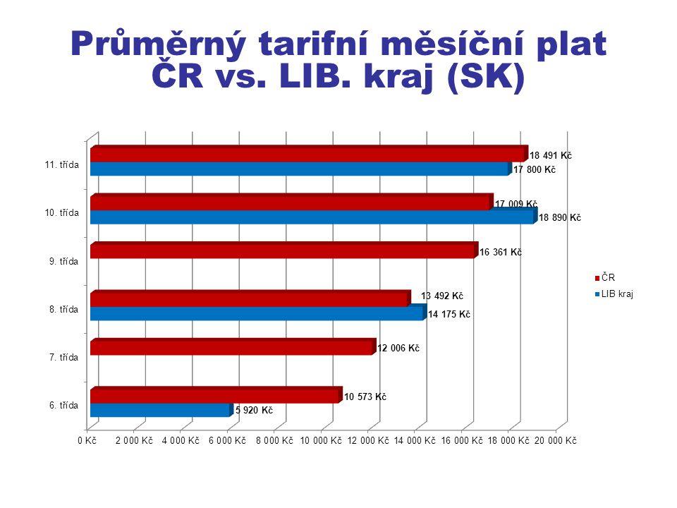 Průměrný tarifní měsíční plat ČR vs. LIB. kraj (SK)