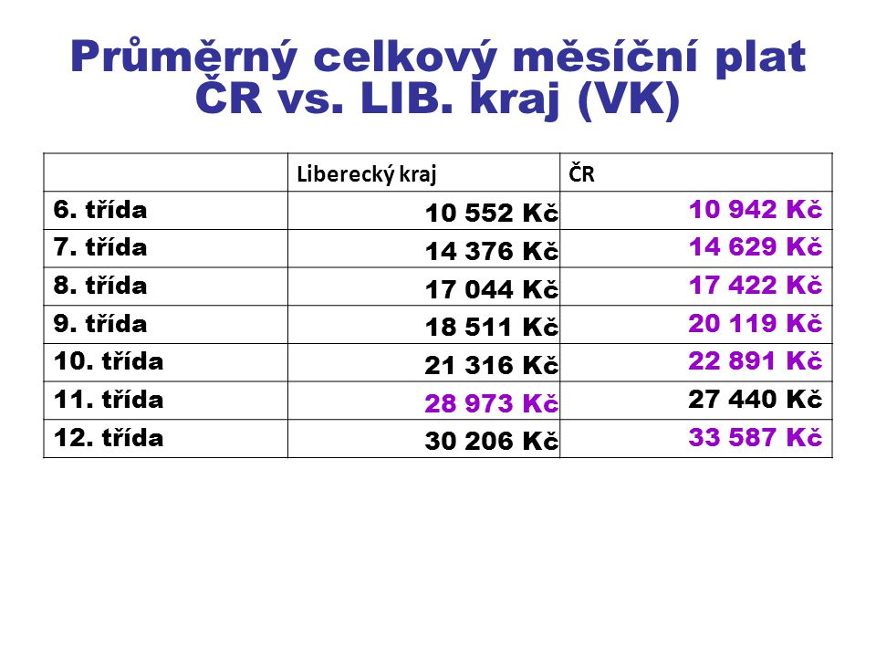 Průměrný celkový měsíční plat ČR vs. LIB. kraj (VK)