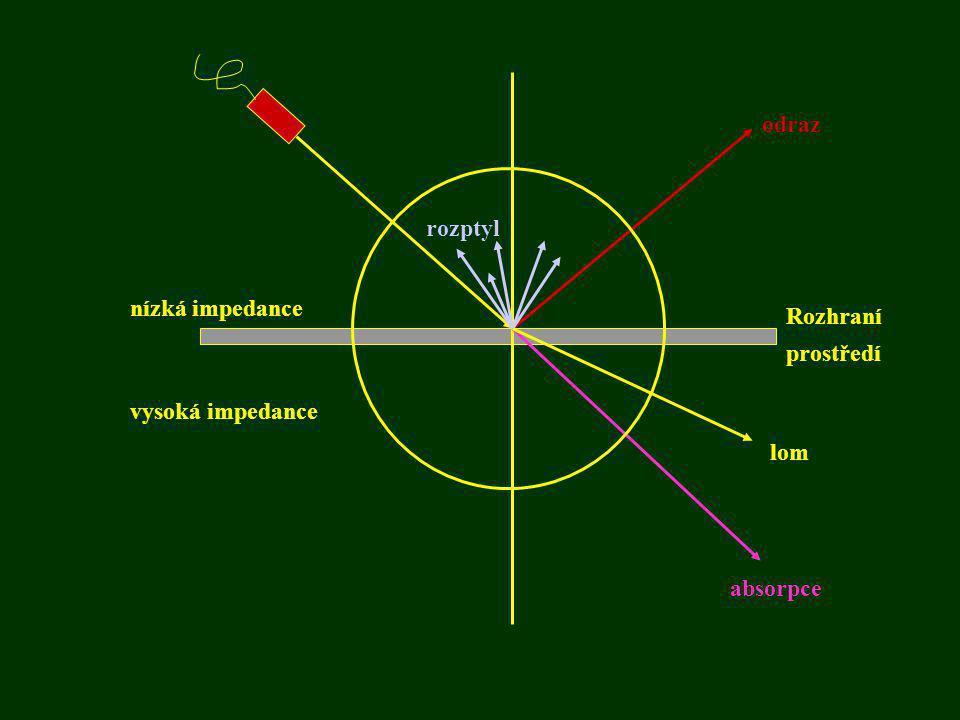 odraz rozptyl nízká impedance vysoká impedance Rozhraní prostředí lom absorpce