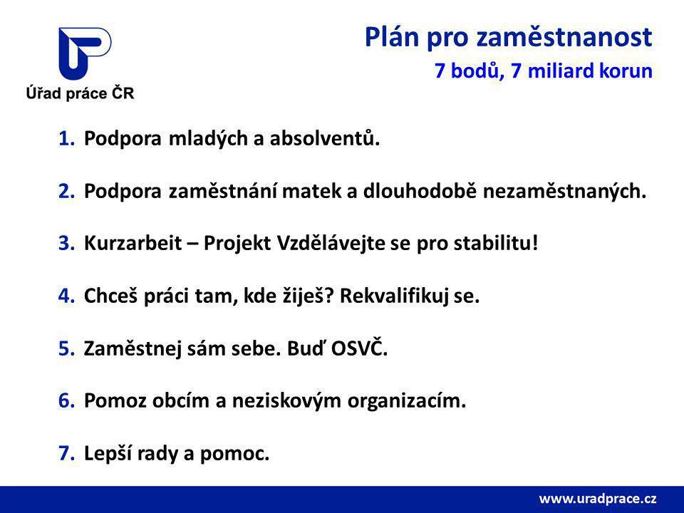 Plán pro zaměstnanost 7 bodů, 7 miliard korun