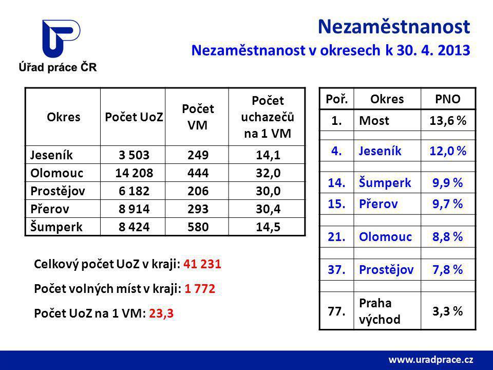 Nezaměstnanost Nezaměstnanost v okresech k 30. 4. 2013 Okres Počet UoZ