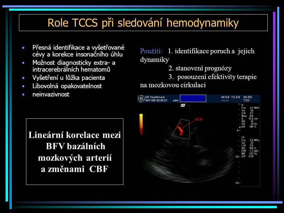 Role TCCS při sledování hemodynamiky