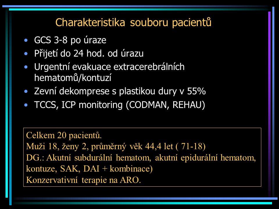 Charakteristika souboru pacientů
