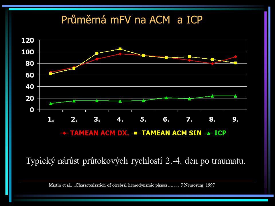 Průměrná mFV na ACM a ICP