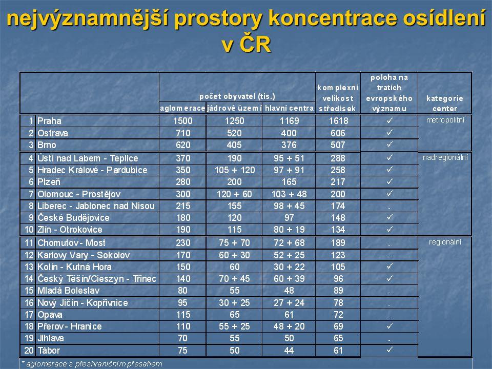 nejvýznamnější prostory koncentrace osídlení v ČR