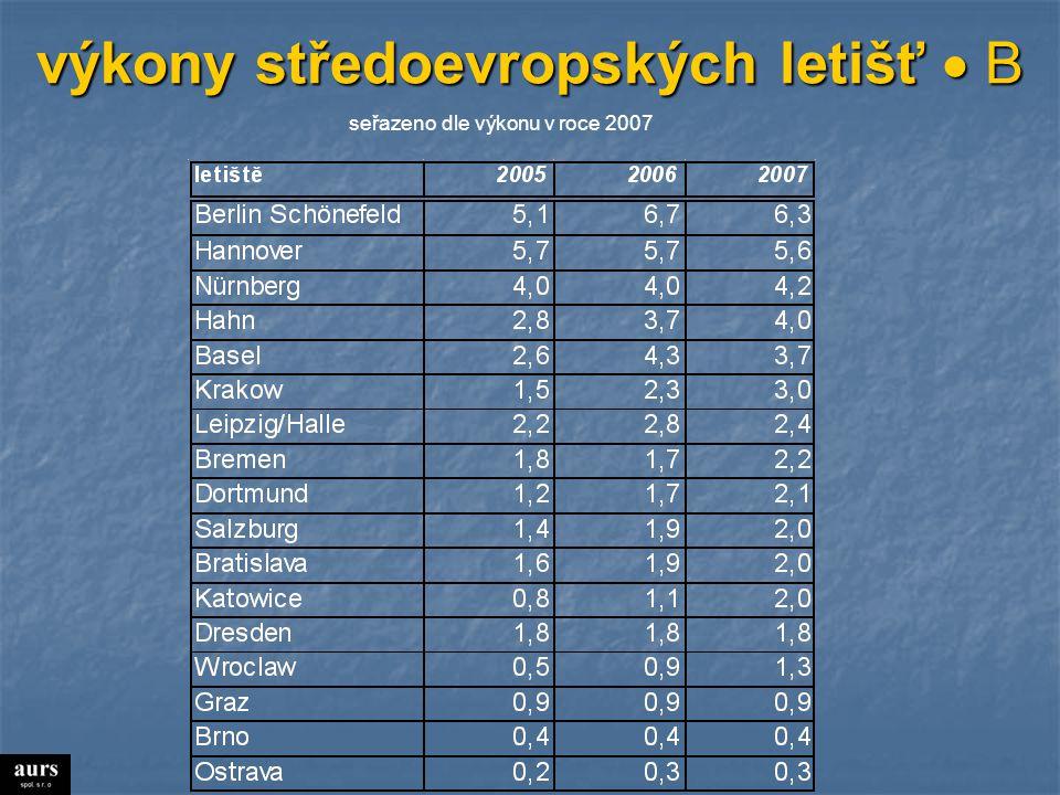 výkony středoevropských letišť  B