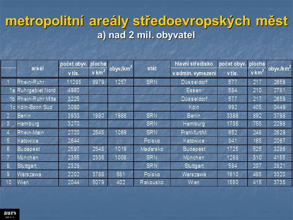 metropolitní areály středoevropských měst a) nad 2 mil. obyvatel