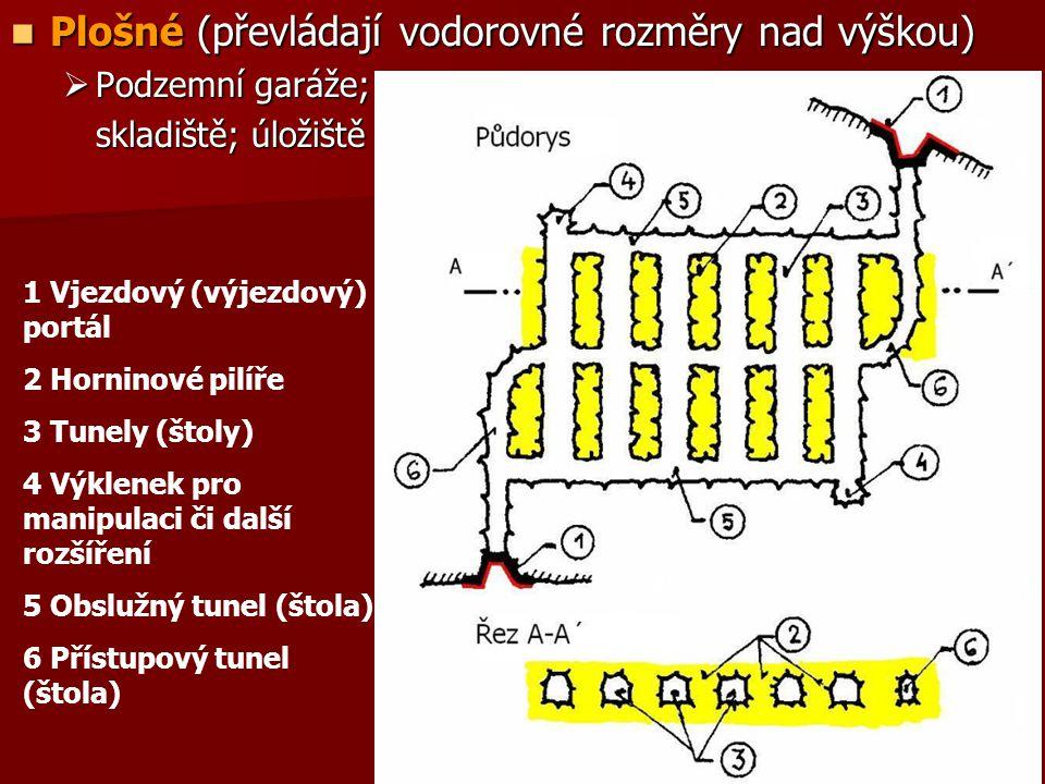 Plošné (převládají vodorovné rozměry nad výškou)