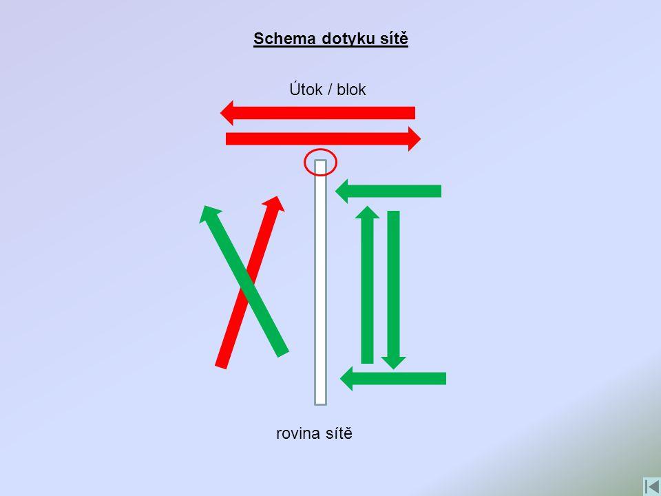 Schema dotyku sítě Útok / blok rovina sítě