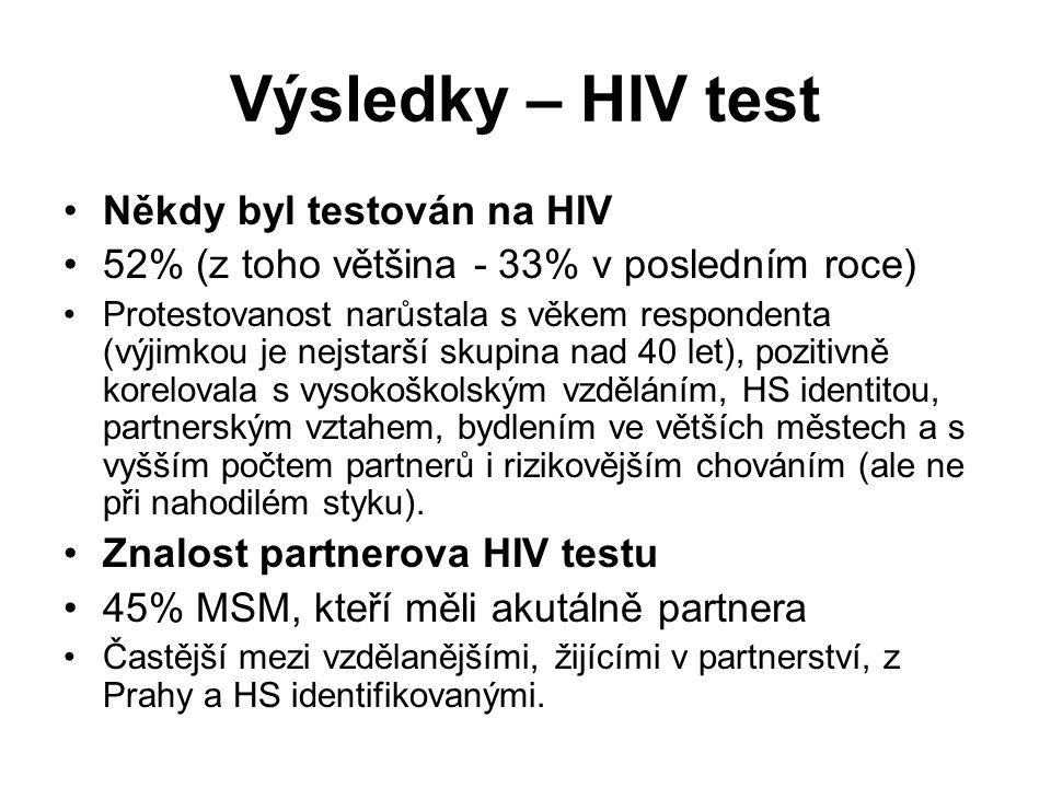 Výsledky – HIV test Někdy byl testován na HIV