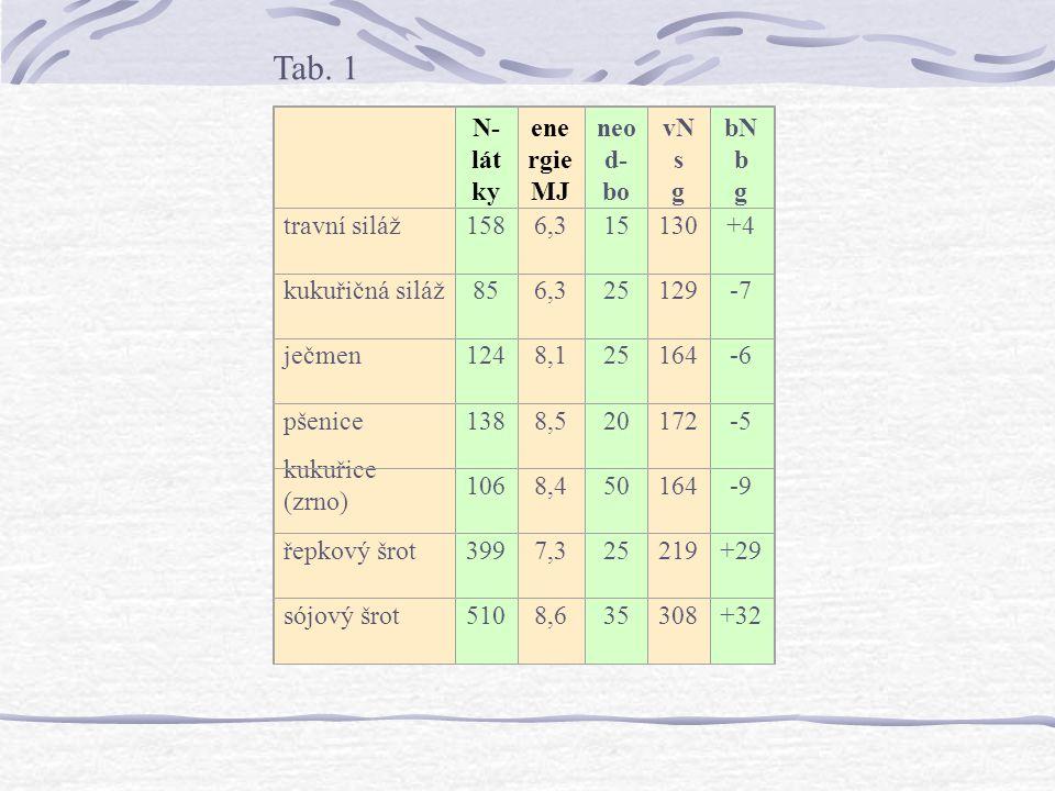Tab. 1 N-látky g energie MJ NEL neod-boura-telnost % vNs g bNb g