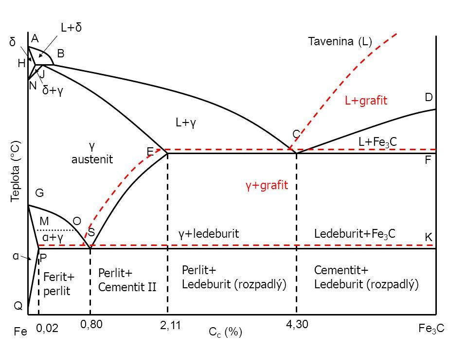 L+δ A. δ. Tavenina (L) B. H. J. N. δ+γ. L+grafit. D. L+γ. C. L+Fe3C. γ. austenit. E.