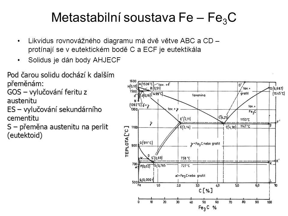 Metastabilní soustava Fe – Fe3C
