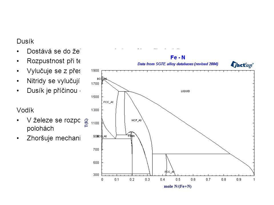 Dusík Dostává se do železa z pecní atmosféry při výrobě. Rozpustnost při teplotě 1600 °C je 0,04 – 0,05 %, při 20 °C je 0,0005 %N.