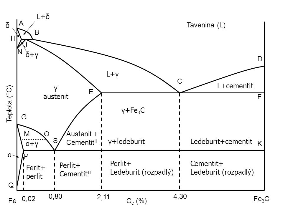 L+δ A. δ. Tavenina (L) B. H. J. N. δ+γ. D. L+γ. C. L+cementit. γ. austenit. E. F. Teplota (°C)