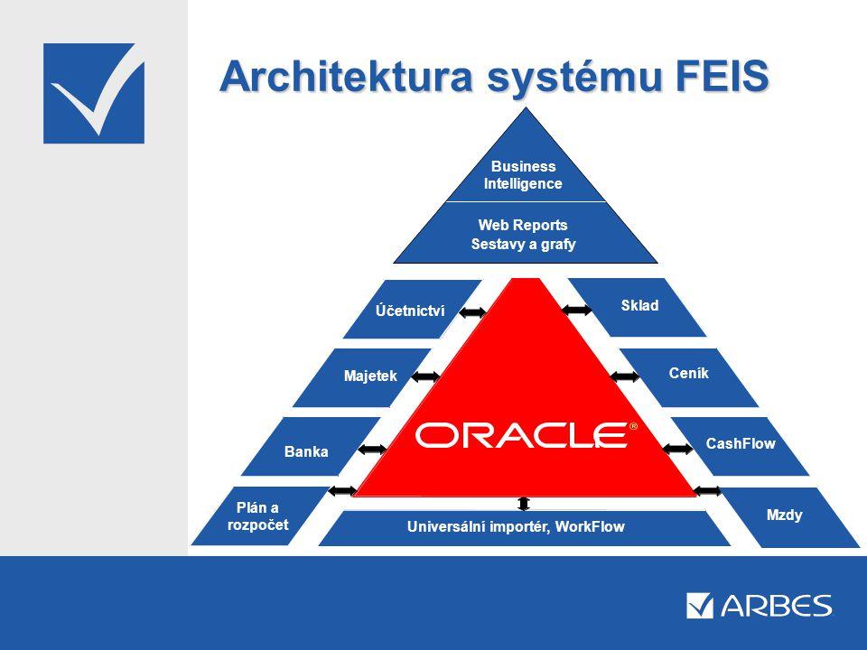 Architektura systému FEIS