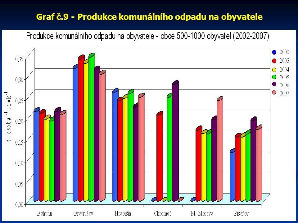 Graf č.9 - Produkce komunálního odpadu na obyvatele
