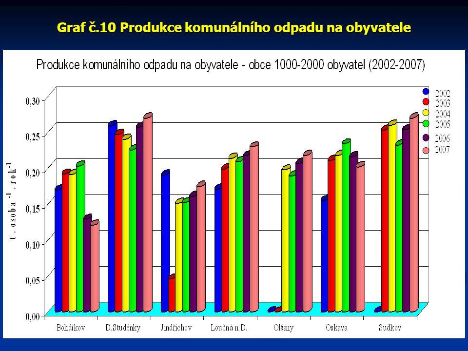 Graf č.10 Produkce komunálního odpadu na obyvatele