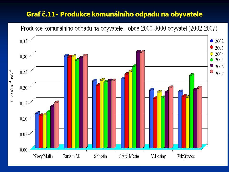 Graf č.11- Produkce komunálního odpadu na obyvatele