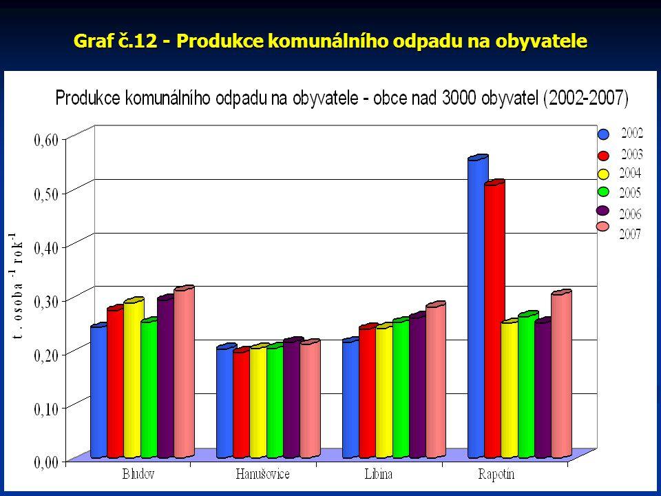Graf č.12 - Produkce komunálního odpadu na obyvatele