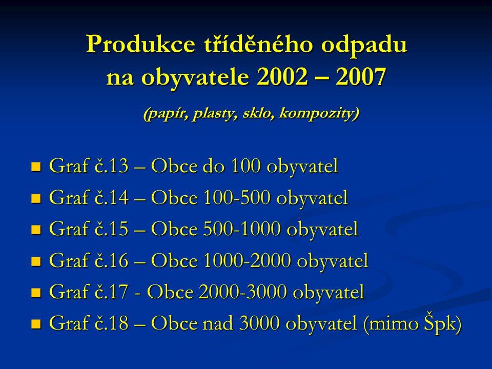 Produkce tříděného odpadu na obyvatele 2002 – 2007 (papír, plasty, sklo, kompozity)
