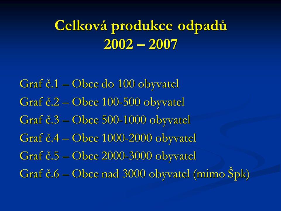 Celková produkce odpadů 2002 – 2007