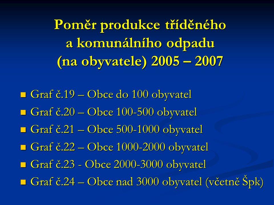 Poměr produkce tříděného a komunálního odpadu (na obyvatele) 2005 – 2007