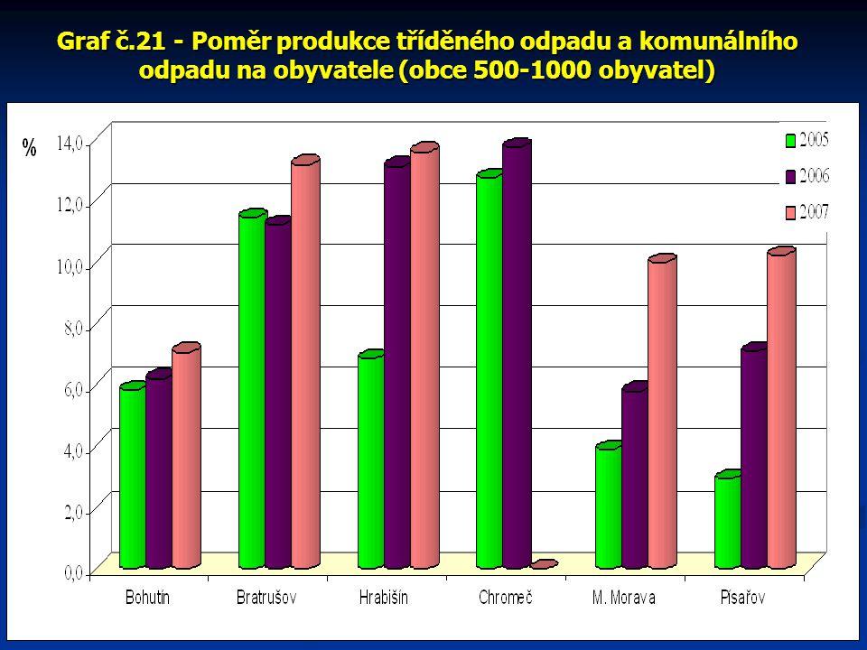 Graf č.21 - Poměr produkce tříděného odpadu a komunálního odpadu na obyvatele (obce 500-1000 obyvatel)