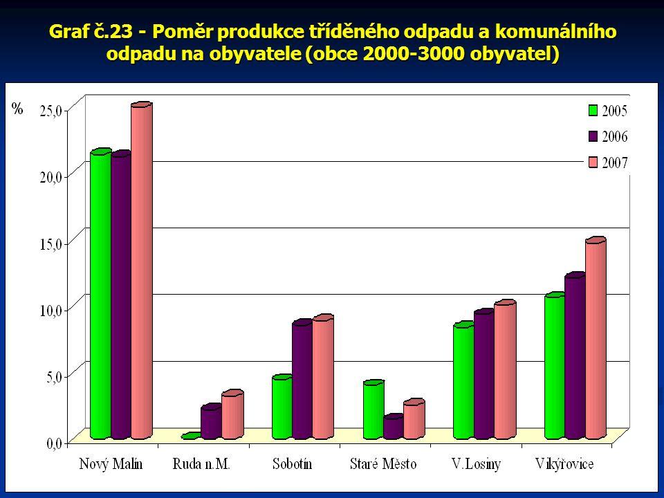 Graf č.23 - Poměr produkce tříděného odpadu a komunálního odpadu na obyvatele (obce 2000-3000 obyvatel)