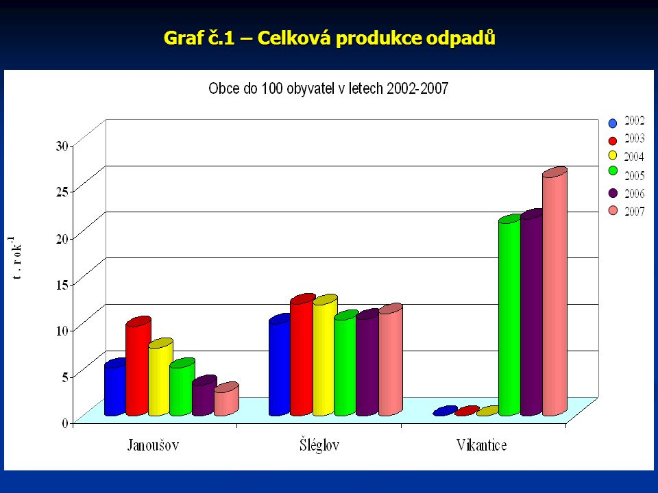 Graf č.1 – Celková produkce odpadů