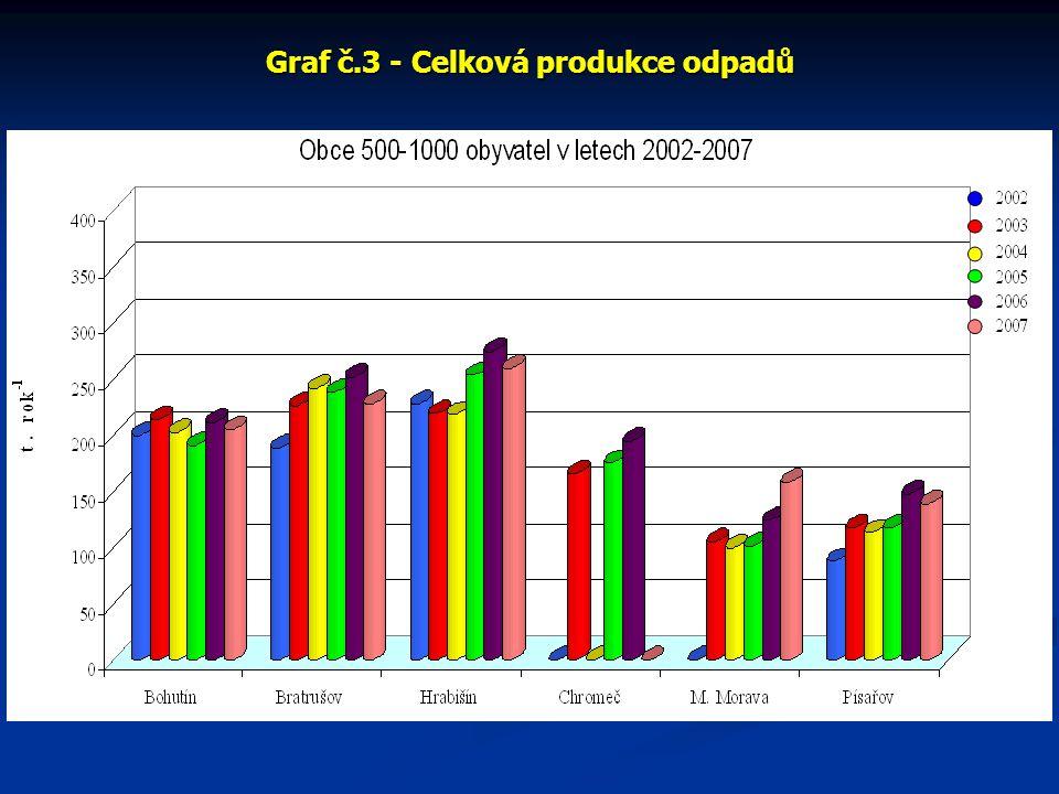 Graf č.3 - Celková produkce odpadů