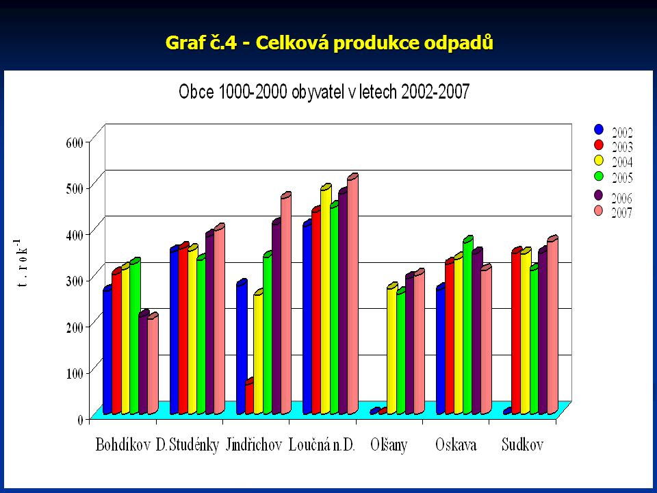 Graf č.4 - Celková produkce odpadů