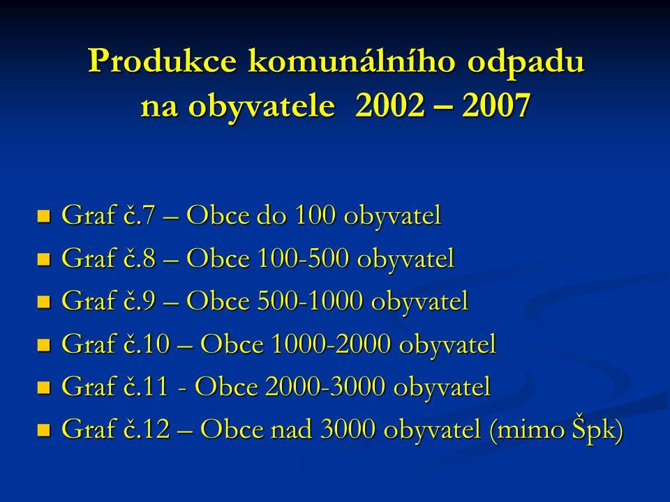 Produkce komunálního odpadu na obyvatele 2002 – 2007
