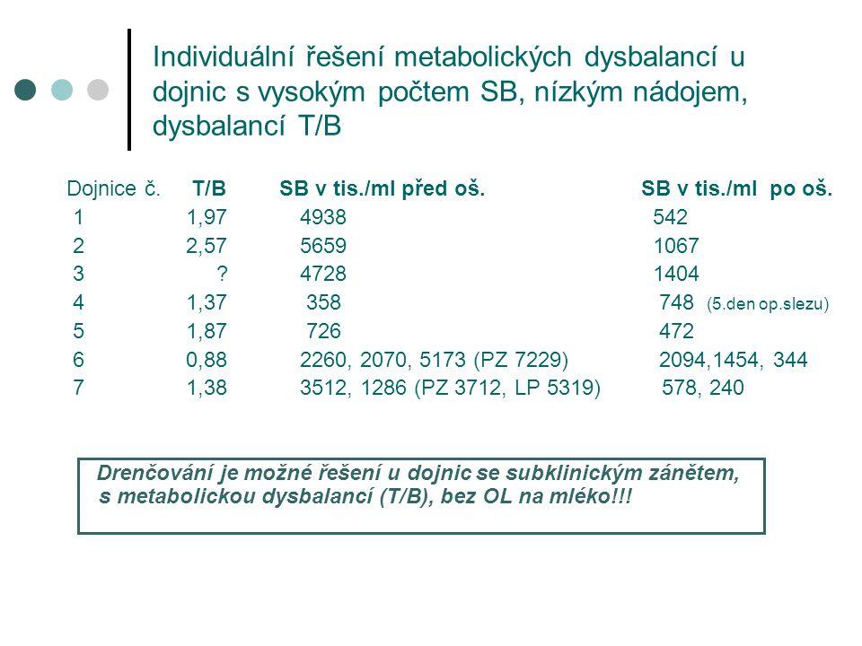 Individuální řešení metabolických dysbalancí u dojnic s vysokým počtem SB, nízkým nádojem, dysbalancí T/B
