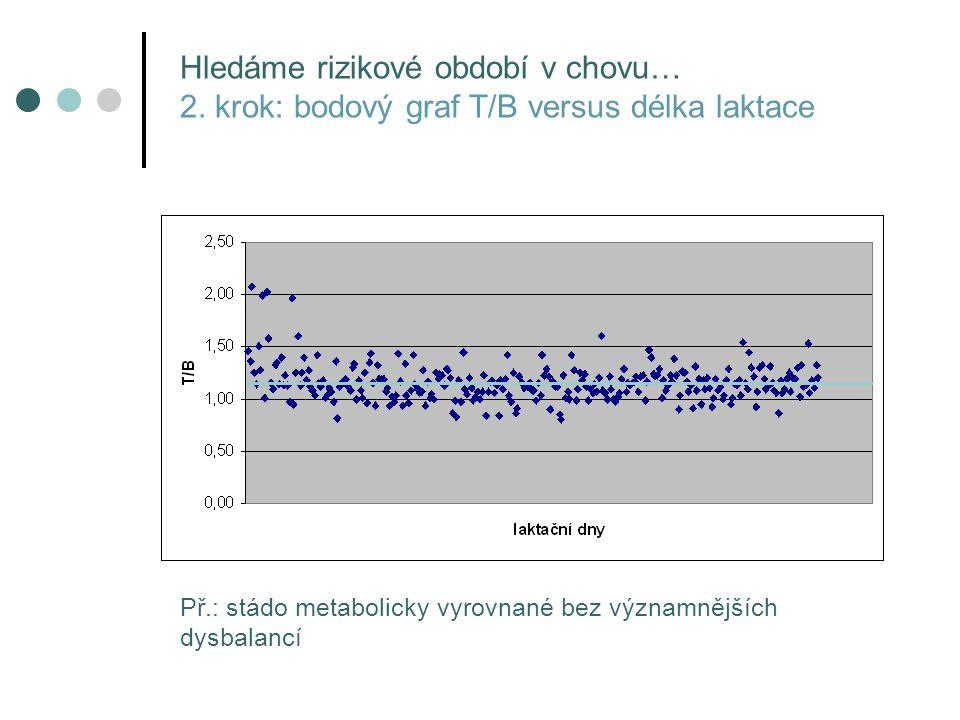 Př.: stádo metabolicky vyrovnané bez významnějších dysbalancí