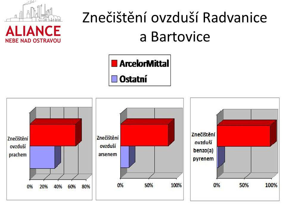 Znečištění ovzduší Radvanice a Bartovice