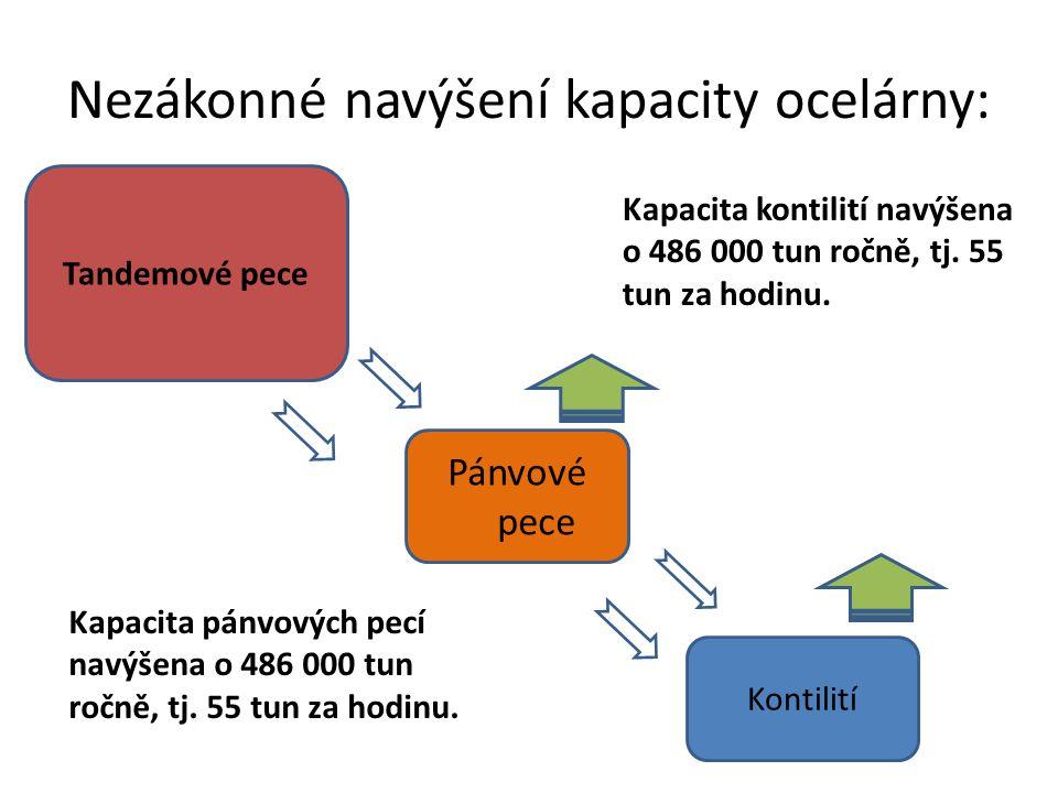 Nezákonné navýšení kapacity ocelárny: