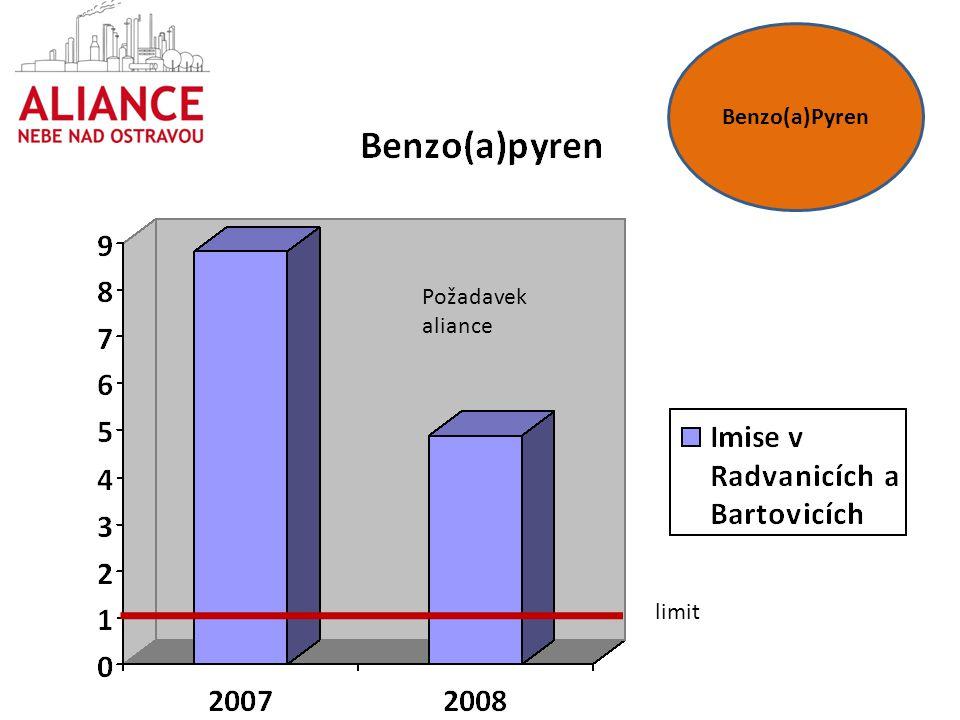 Benzo(a)Pyren Požadavek aliance limit