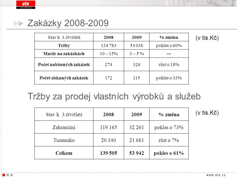 Počet nabízených zakázek Počet získaných zakázek