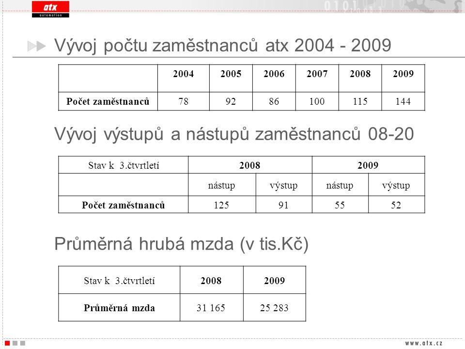 Vývoj počtu zaměstnanců atx 2004 - 2009