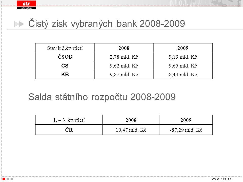 Čistý zisk vybraných bank 2008-2009